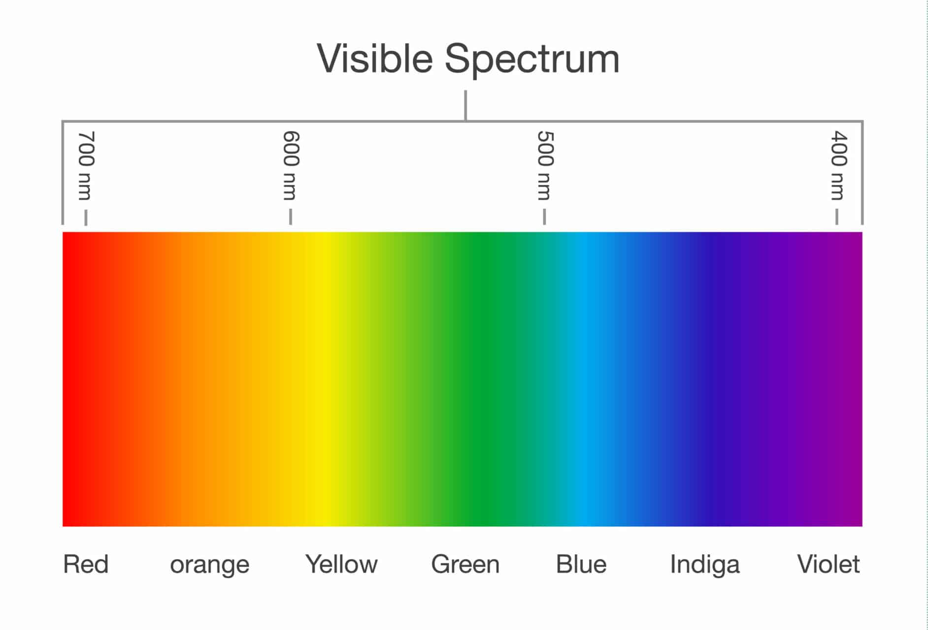 Visibile Color Spectrum Red to Violet